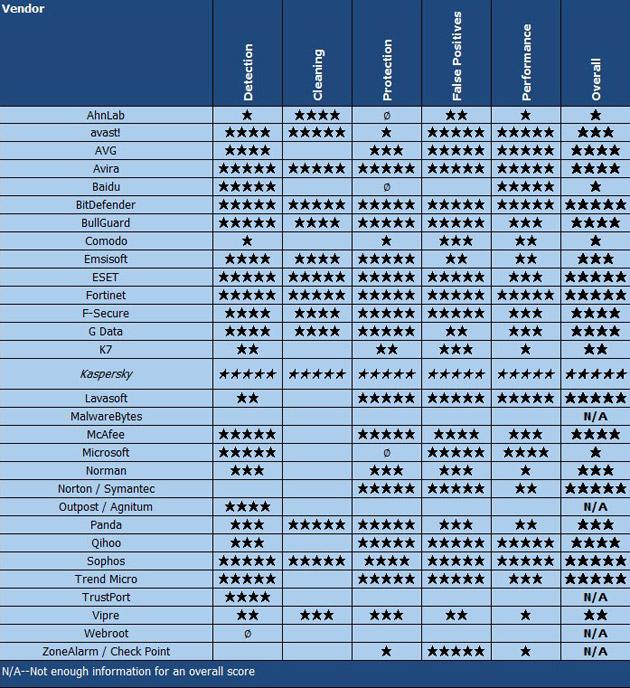 Kaspersky AntiVirus 2015 laboratorijski testovi