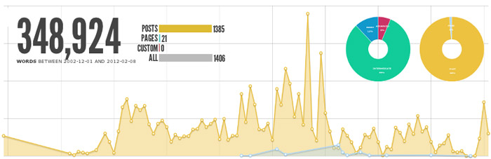 WordPress Plugin statistika čitanosti bloga