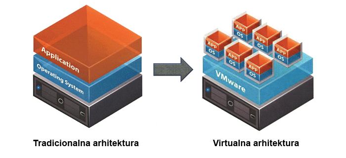 arhitektura virtualizacije servera